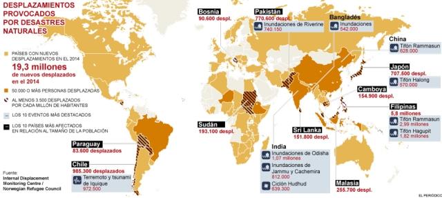 Mapa desplaçats per desastres naturals. 2015. Font: http://www.elperiodico.cat/ca/grafics/societat/mapa-desplacats-desastres-naturals-mon-2014-13410/ [Consulta: 22/06/2016]