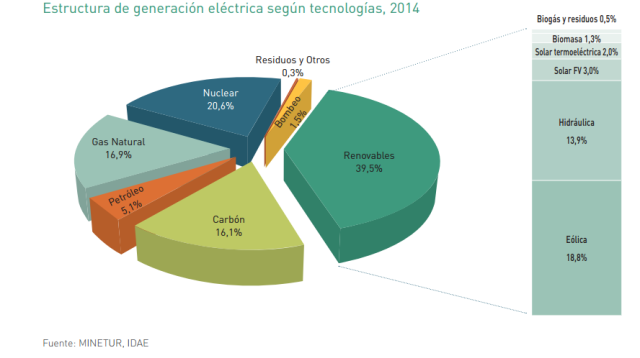 Font: Informe InstitutoparalaDiversificaciónyAhorrodela Energía(IDAE). 2014. [Consulta 18/10/2016]