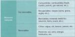 Font: Geografia. Ed. Barcanova. 2008.