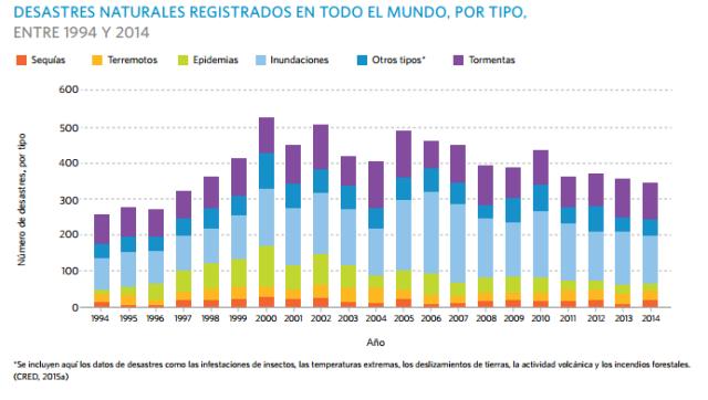 Font: Estado de la población mundial 2015. UNFPA