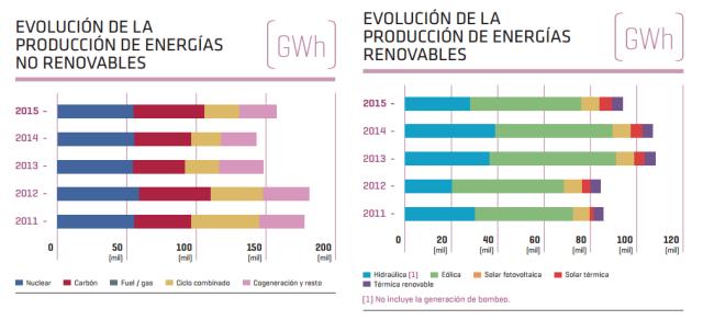 Dades 2015. Font: El sistema eléctrico español. Avance 2015. REE. [Consulta 14/11/2016]