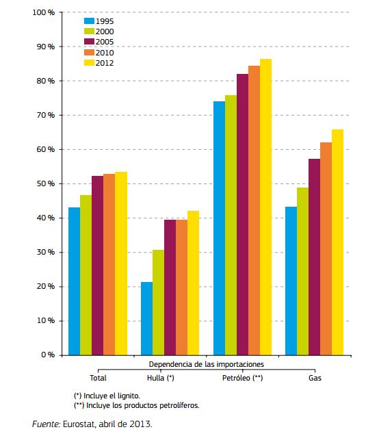 Importacions de combustibles fòssils UE-27 (1995-2012). Font: Energía sostenible, segura y asequible para los europeos. 2015.