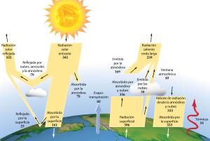 Balanç energètic de l'atmosfera de la Terra. Font: http://cambioclimaticoglobal.com/ [Consulta: 05/12/2016]
