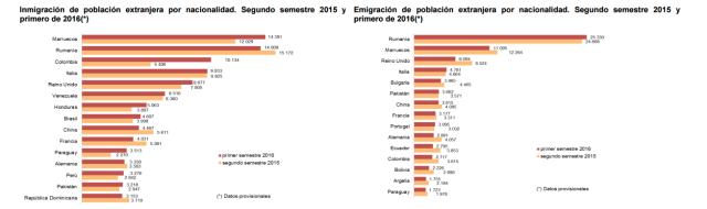 Font: Cifras de Población a 1 de julio de 2016. Estadística de Migraciones. Primer semestre de 2016. [Consulta: 23/01/2017]