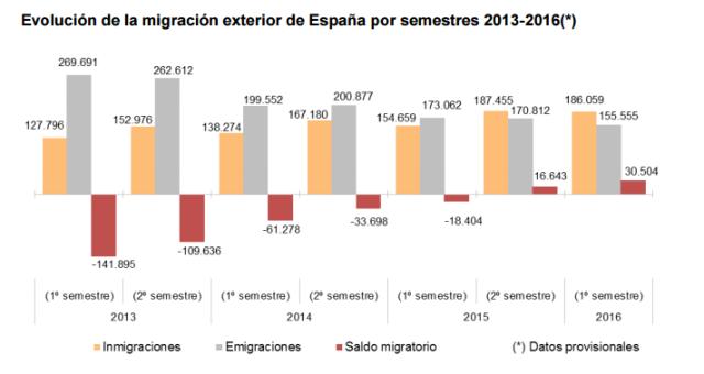 Font: Cifras de Población a 1 de julio de 2016 Estadística de Migraciones. Primer semestre de 2016. Datos provisionales.INE [Consulta 19/01(/2017]