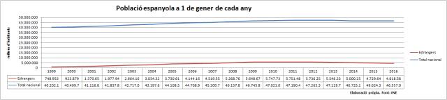 grafic-poblacio-espanyola-i-esttrangera