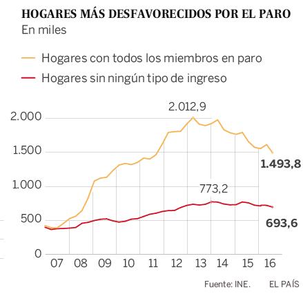 Font: El País. [Consulta: 09/01/2017]