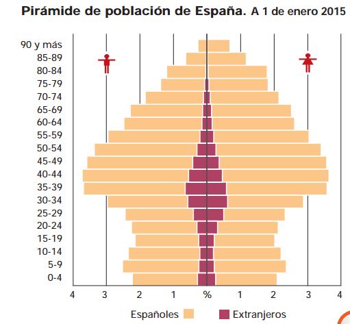 Font: España en cifras 2016. INE