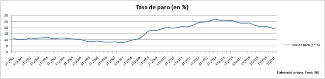 serie-atur-espanya-2001_2016