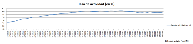 serie-taxa-activitat-espanya-2001_2016